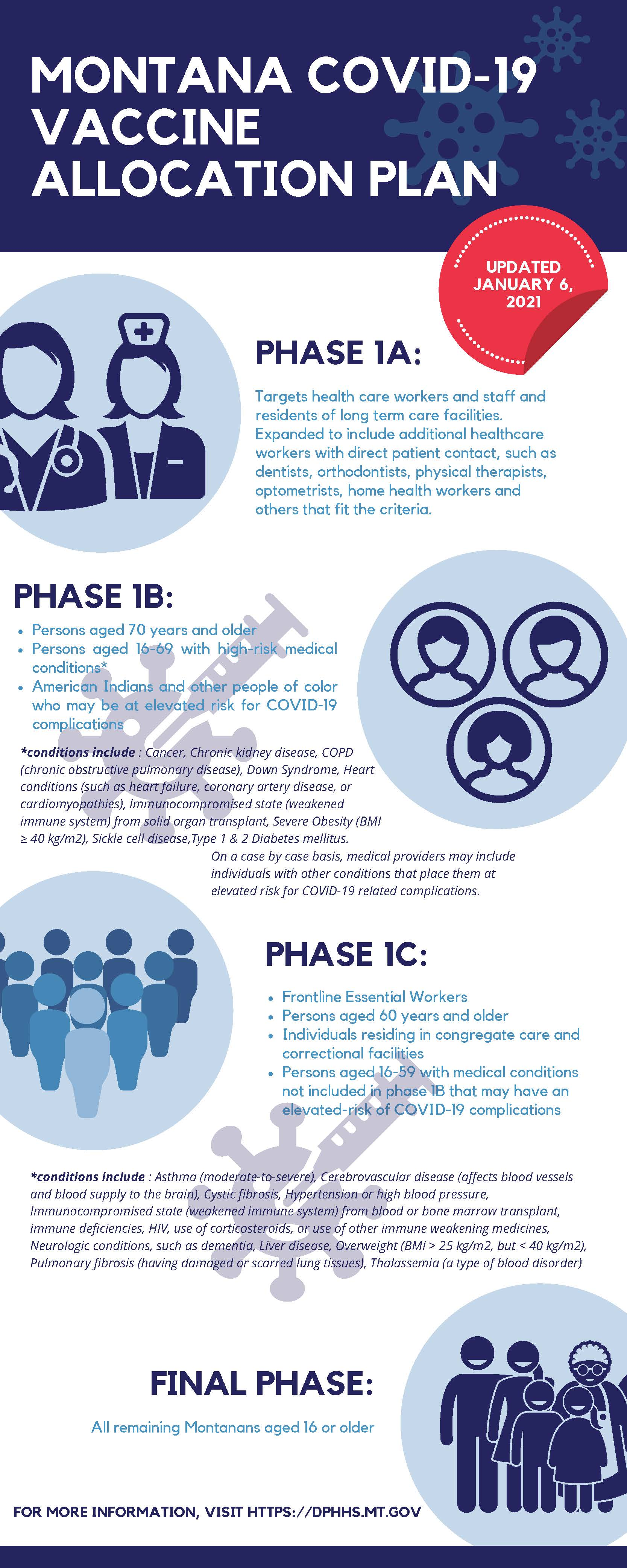Vaccination Phases